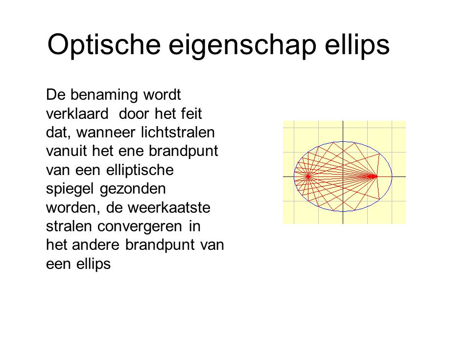 Optische eigenschap ellips De benaming wordt verklaard door het feit dat, wanneer lichtstralen vanuit het ene brandpunt van een elliptische spiegel ge