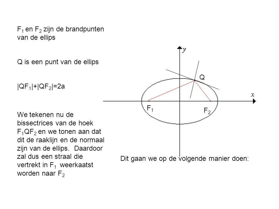 F 1 en F 2 zijn de brandpunten van de ellips F1F1 F2F2 Q is een punt van de ellips Q |QF 1 |+|QF 2 |=2a We tekenen nu de bissectrices van de hoek F 1