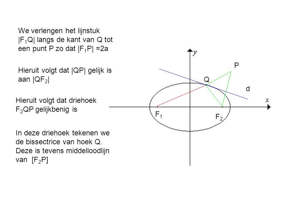 We verlengen het lijnstuk |F 1 Q| langs de kant van Q tot een punt P zo dat |F 1 P| =2a F1F1 F2F2 Q P Hieruit volgt dat |QP| gelijk is aan |QF 2 | Hie