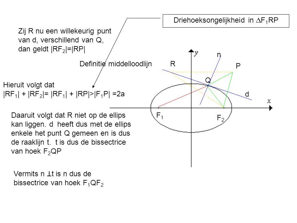 Zij R nu een willekeurig punt van d, verschillend van Q, dan geldt |RF 2 |=|RP| F1F1 F2F2 Q P Hieruit volgt dat |RF 1 | + |RF 2 |= |RF 1 | + |RP|>|F 1