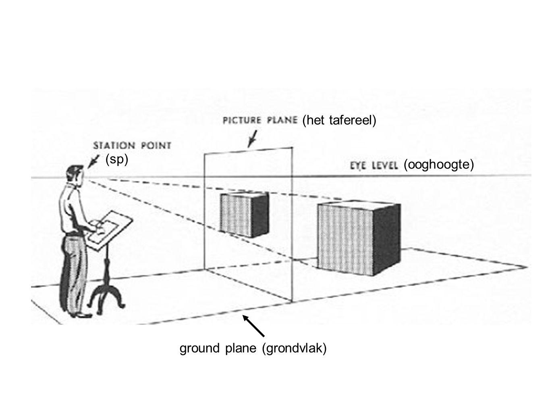ground plane (grondvlak) (sp) (ooghoogte) (het tafereel)