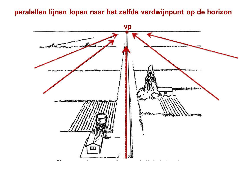 paralellen lijnen lopen naar het zelfde verdwijnpunt op de horizon vp