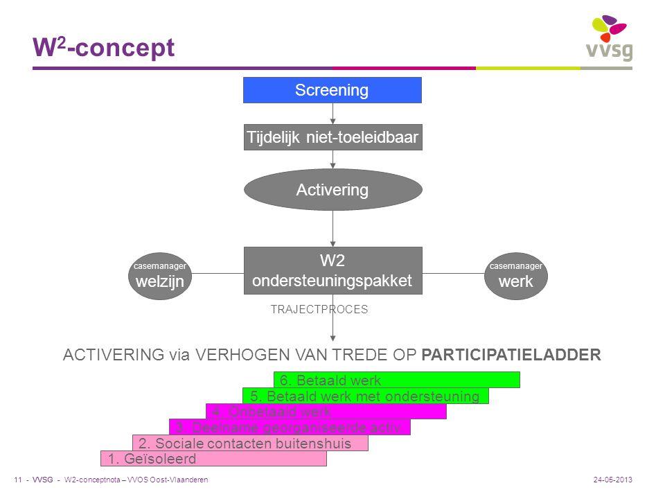 VVSG - W 2 -concept W2-conceptnota – VVOS Oost-Vlaanderen11 -24-05-2013 Screening Tijdelijk niet-toeleidbaar Activering W2 ondersteuningspakket casema