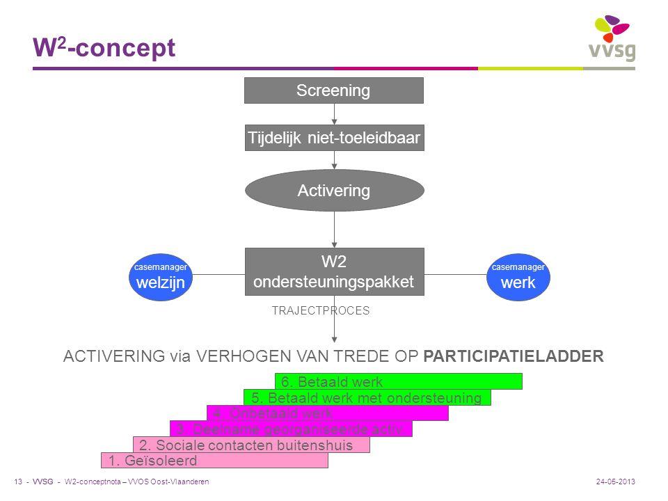 VVSG - W 2 -concept W2-conceptnota – VVOS Oost-Vlaanderen13 -24-05-2013 Screening Tijdelijk niet-toeleidbaar Activering W2 ondersteuningspakket casema