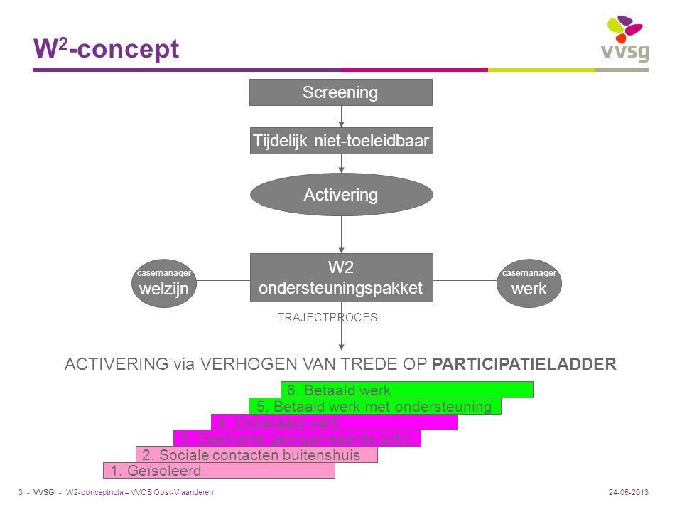 VVSG - 2 casemanagers Casemanager welzijn / casemanager werk Bepalen pakket op maat mét cliënt Coördinatie en afstemming Samen verantwoordelijk Team rond cliënt Specialisten betrekken Trajectplan Geen aansturende, maar coördinerende rol 24-05-201314 -W2-conceptnota – VVOS Oost-Vlaanderen