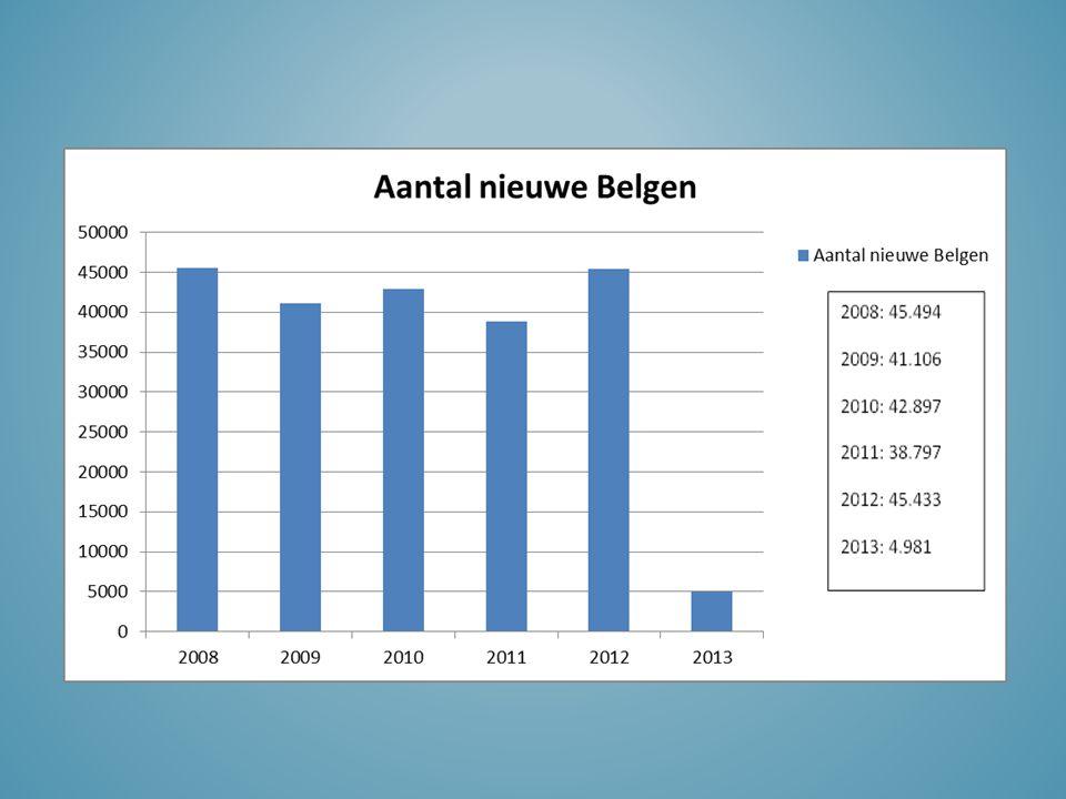 Gunst waarbij iemand omwille van buitengewone (op wetenschappelijk, maatschappelijk, sociaal, sportief of cultureel vlak) verdiensten door de wetgever de Belgische Nationaliteit kan worden verleend.