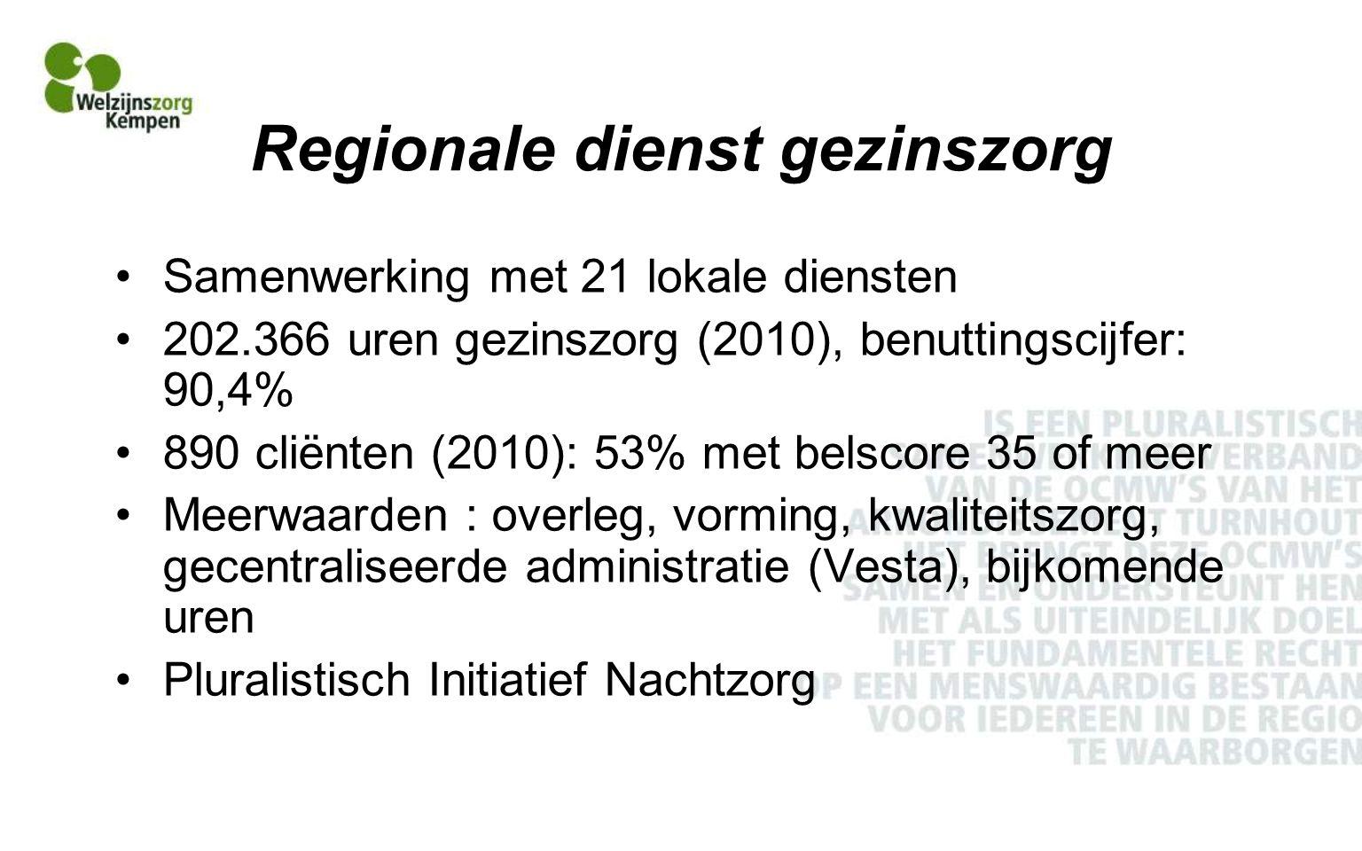 Regionale dienst gezinszorg Samenwerking met 21 lokale diensten 202.366 uren gezinszorg (2010), benuttingscijfer: 90,4% 890 cliënten (2010): 53% met belscore 35 of meer Meerwaarden : overleg, vorming, kwaliteitszorg, gecentraliseerde administratie (Vesta), bijkomende uren Pluralistisch Initiatief Nachtzorg