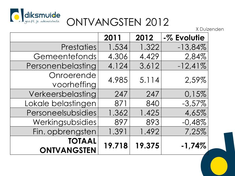ONTVANGSTEN 2012 X Duizenden 20112012-% Evolutie Prestaties1.5341.322-13,84% Gemeentefonds4.3064.4292,84% Personenbelasting4.1243.612-12,41% Onroerende voorheffing 4.9855.1142,59% Verkeersbelasting247 0,15% Lokale belastingen871840-3,57% Personeelsubsidies1.3621.4254,65% Werkingsubsidies897893-0,48% Fin.