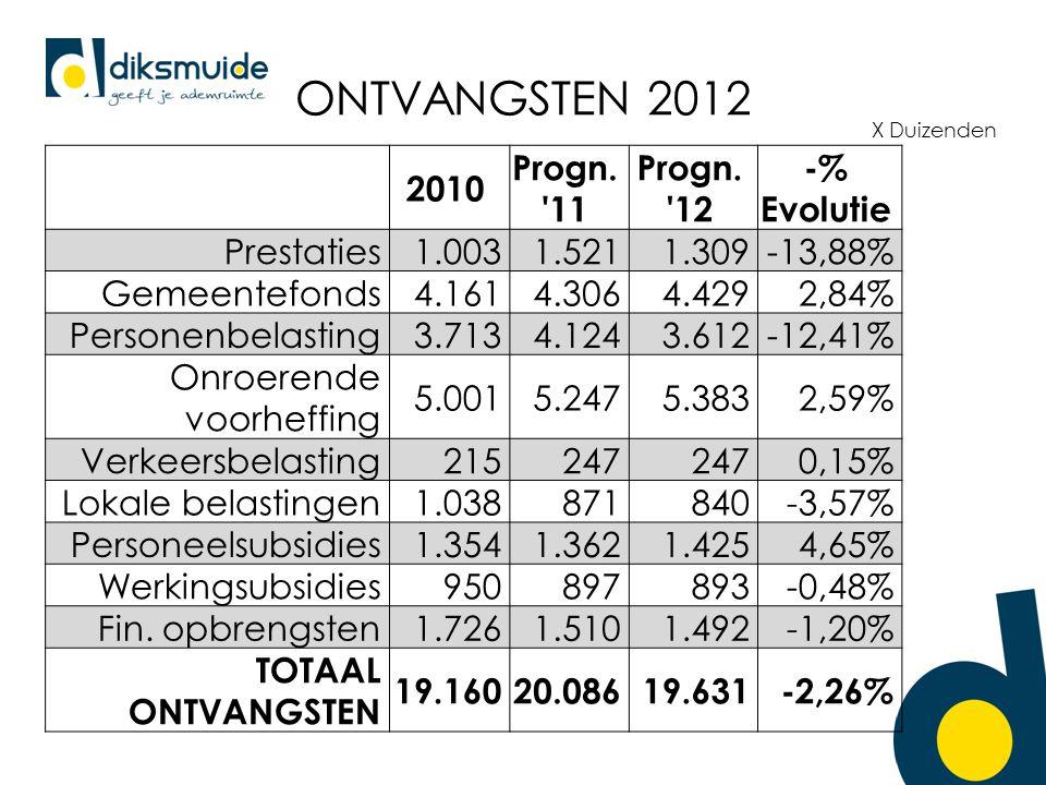 ONTVANGSTEN 2012 2010 Progn. 11 Progn.