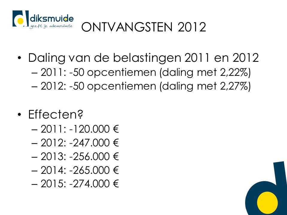 ONTVANGSTEN 2012 Daling van de belastingen 2011 en 2012 – 2011: -50 opcentiemen (daling met 2,22%) – 2012: -50 opcentiemen (daling met 2,27%) Effecten.