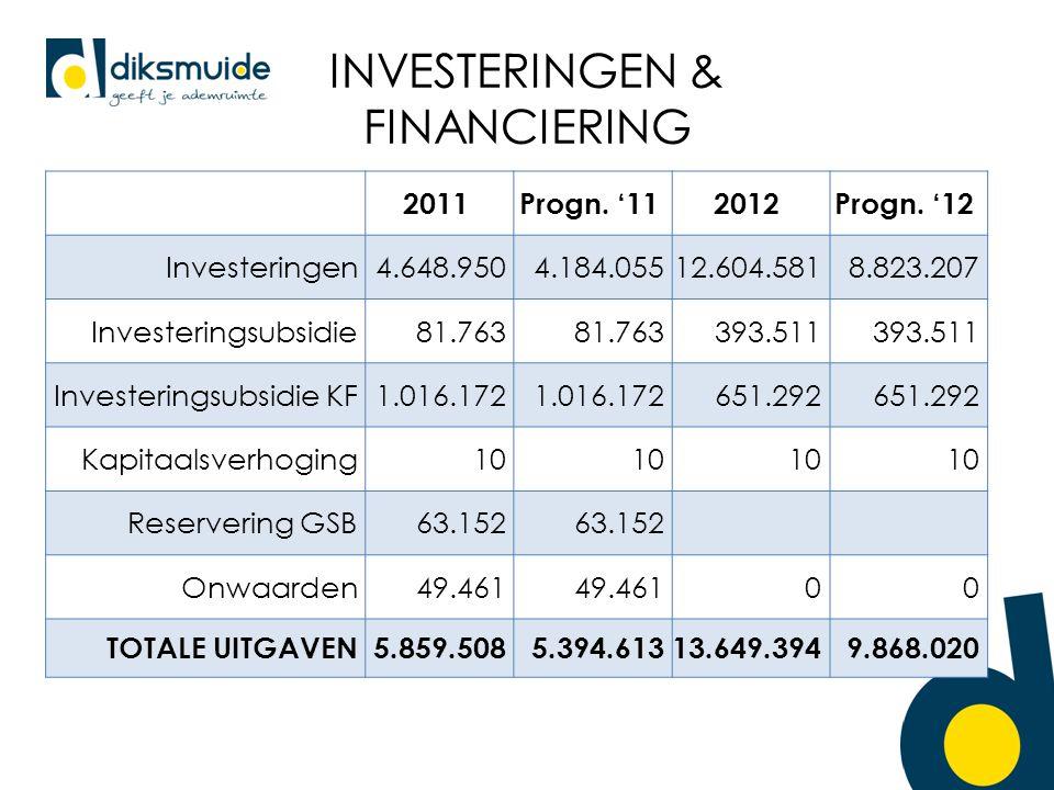 INVESTERINGEN & FINANCIERING 2011Progn. '112012Progn.
