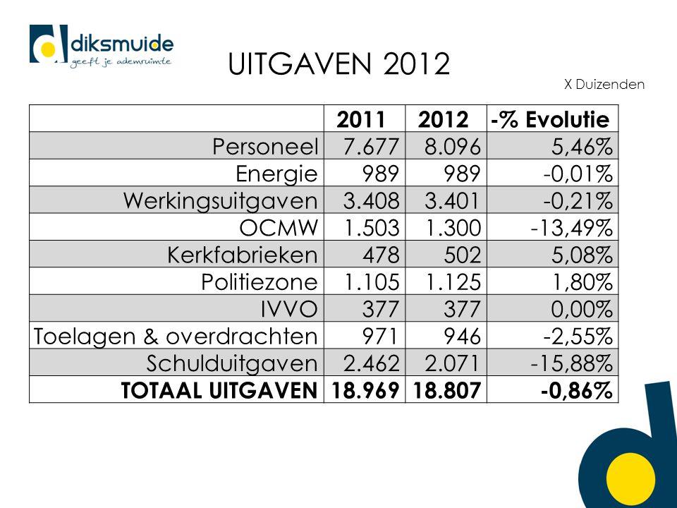 UITGAVEN 2012 X Duizenden 20112012-% Evolutie Personeel7.6778.0965,46% Energie989 -0,01% Werkingsuitgaven3.4083.401-0,21% OCMW1.5031.300-13,49% Kerkfabrieken4785025,08% Politiezone1.1051.1251,80% IVVO377 0,00% Toelagen & overdrachten971946-2,55% Schulduitgaven2.4622.071-15,88% TOTAAL UITGAVEN18.96918.807-0,86%