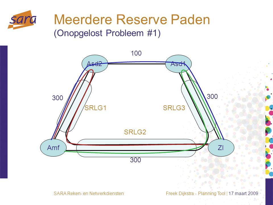 Freek Dijkstra - Planning Tool | 17 maart 2009SARA Reken- en Netwerkdiensten Meerdere Reserve Paden (Onopgelost Probleem #1) AmfZl Asd2Asd1 100 300 SRLG1 SRLG2 SRLG3