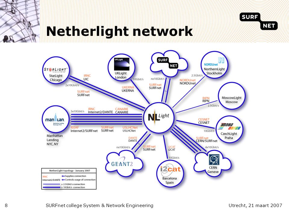 SURFnet college System & Network Engineering8Utrecht, 21 maart 2007 Netherlight network