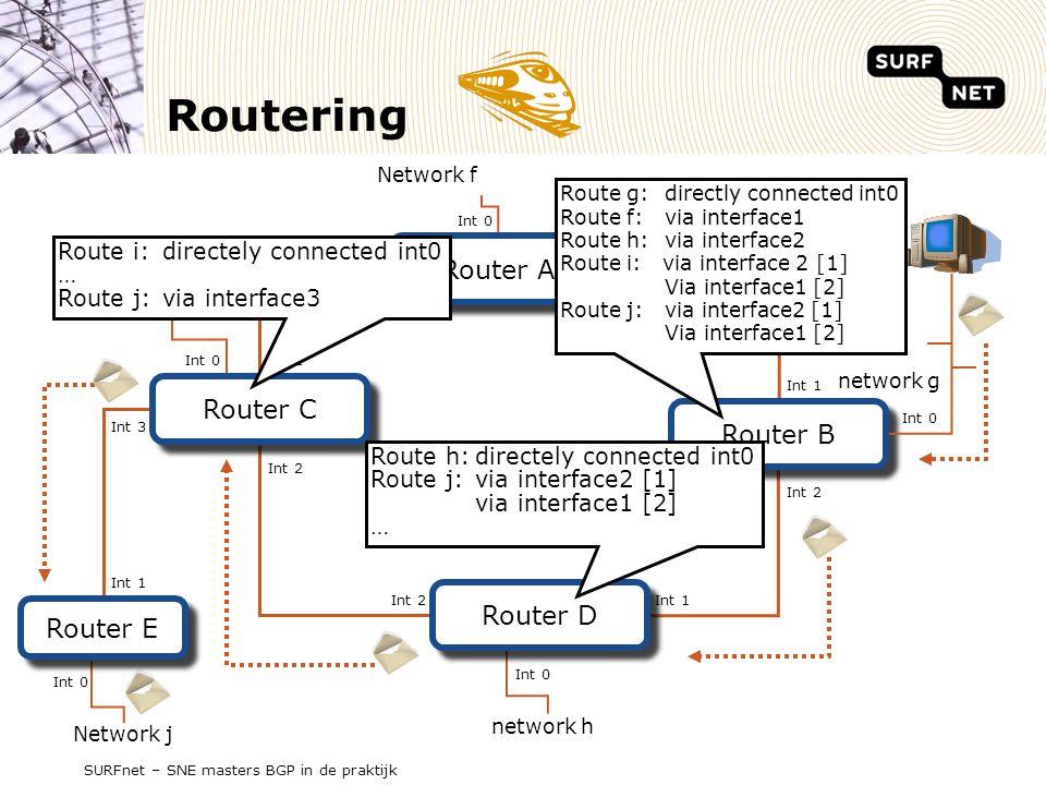 SURFnet – SNE masters BGP in de praktijk Int 1 Routering Router C Router A Router B Router D Router E network g Network i network h Network f Network j Int 2 Int 1Int 2 Int 0 Int 2 Int 0 Int 1 Int 2 Int 0 Int 1 Int 3 Route g:directly connected int0 Route f:via interface1 Route h:via interface2 Route i: via interface 2 [1] Via interface1 [2] Route j:via interface2 [1] Via interface1 [2] Route h:directely connected int0 Route j:via interface2 [1] via interface1 [2] … Route i:directely connected int0 … Route j:via interface3