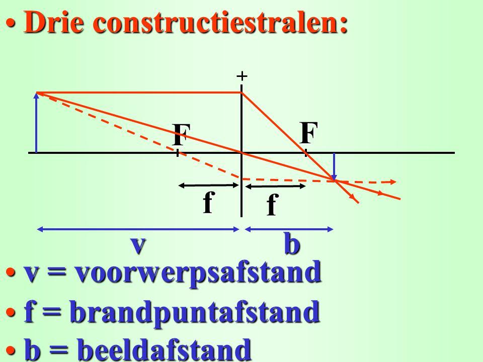 Willekeurige stralen en bundel: Willekeurige stralen en bundel:F F f bv f Elke straal uit een voorwerpspunt gaat naar het overeenkomstige beeldpunt!