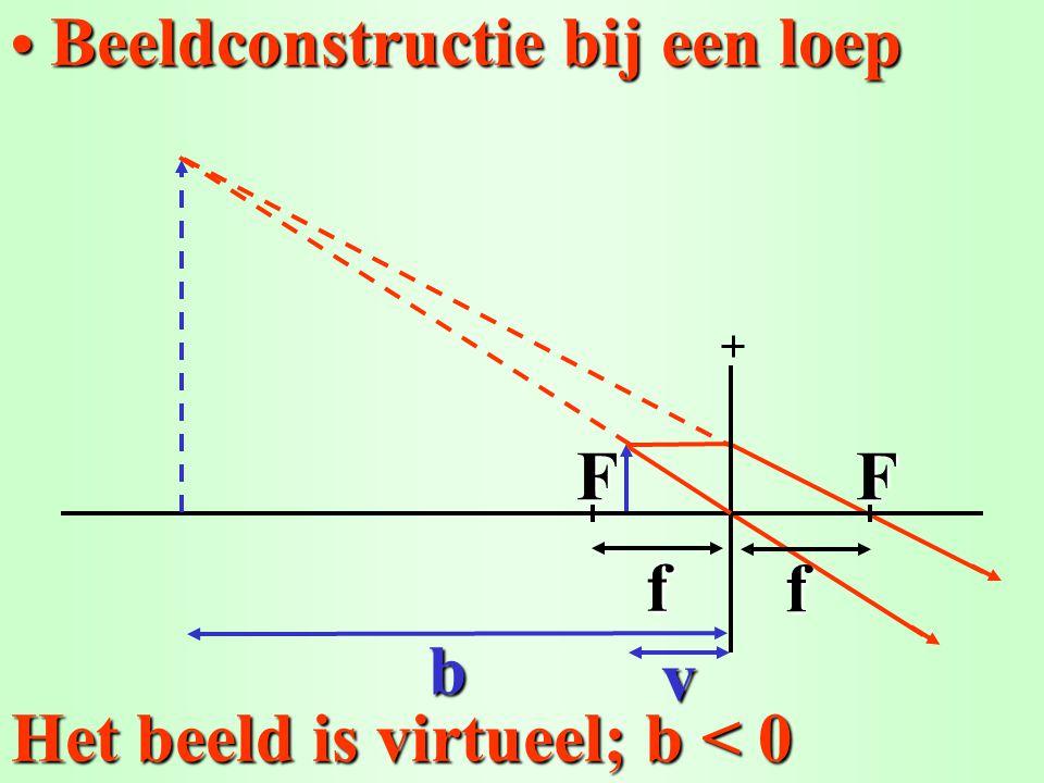 Hoe groot is het beeld van de 2,0 cm hoge dia (b = 510 cm en v = 10,2 cm).