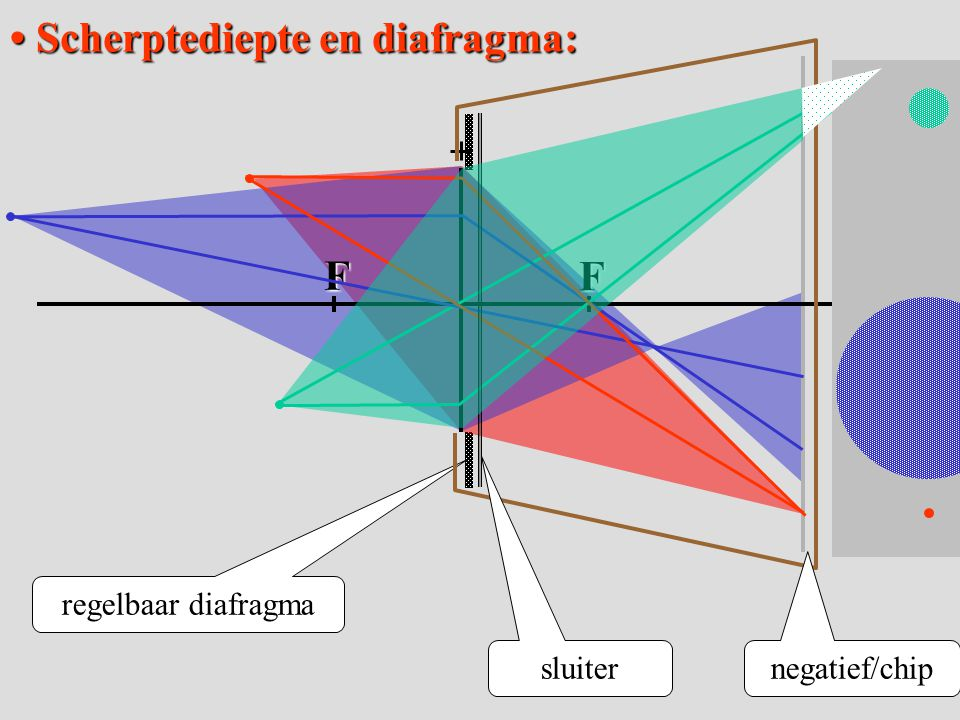 BB'=2,0cm f = 2,0 cm Beeld bij een loep Beeld bij een loepv Het beeld is virtueel; b < 0 FF f b f LL'=1,0 mm v=1,9 b = -38cm