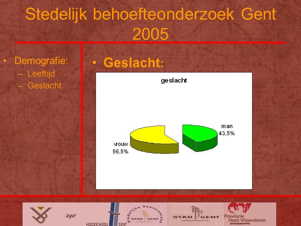 Stedelijk behoefteonderzoek Gent 2005 Demografie: –Leeftijd –Geslacht Geslacht :