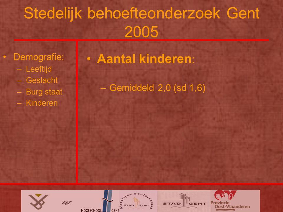 Stedelijk behoefteonderzoek Gent 2005 Demografie: –Leeftijd –Geslacht –Burg staat –Kinderen Aantal kinderen : –Gemiddeld 2,0 (sd 1,6)