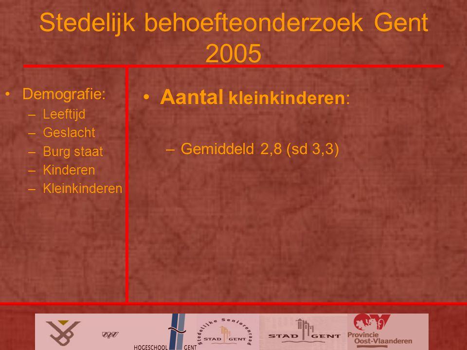 Stedelijk behoefteonderzoek Gent 2005 Demografie: –Leeftijd –Geslacht –Burg staat –Kinderen –Kleinkinderen Aantal kleinkinderen: –Gemiddeld 2,8 (sd 3,3)