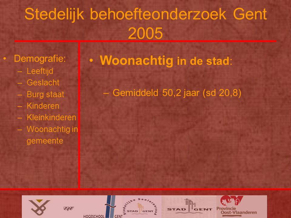 Stedelijk behoefteonderzoek Gent 2005 Demografie: –Leeftijd –Geslacht –Burg staat –Kinderen –Kleinkinderen –Woonachtig in gemeente Woonachtig in de stad: –Gemiddeld 50,2 jaar (sd 20,8)