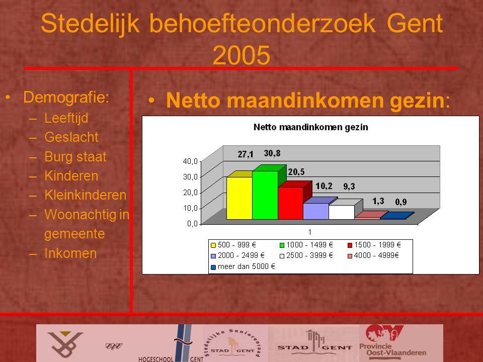 Stedelijk behoefteonderzoek Gent 2005 Demografie: –Leeftijd –Geslacht –Burg staat –Kinderen –Kleinkinderen –Woonachtig in gemeente –Inkomen Netto maandinkomen gezin: