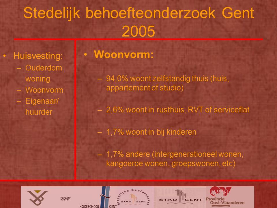 Stedelijk behoefteonderzoek Gent 2005 Huisvesting: –Ouderdom woning –Woonvorm –Eigenaar/ huurder Woonvorm: –94,0% woont zelfstandig thuis (huis, appartement of studio) –2,6% woont in rusthuis, RVT of serviceflat –1,7% woont in bij kinderen –1,7% andere (intergenerationeel wonen, kangoeroe wonen, groepswonen, etc)