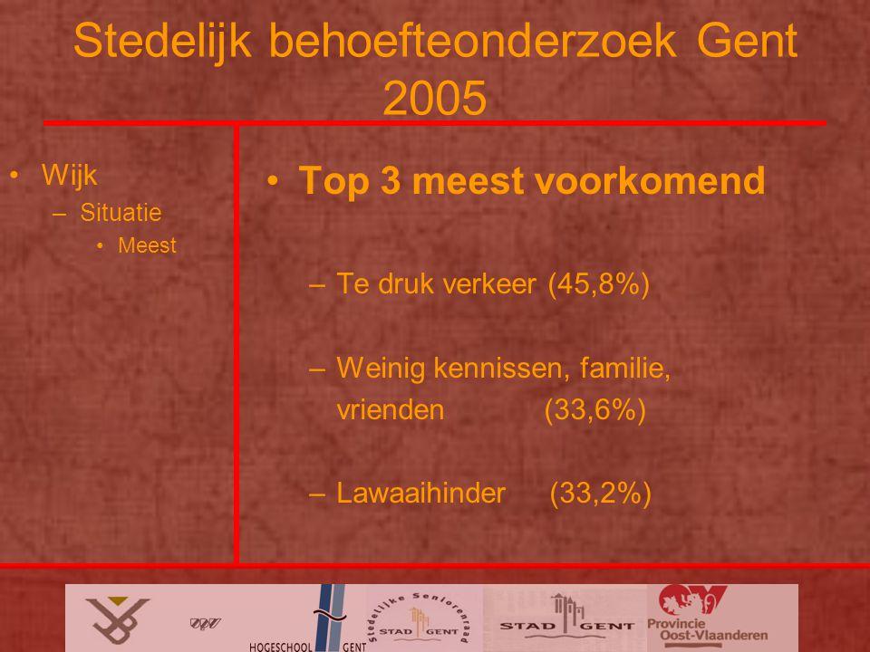 Stedelijk behoefteonderzoek Gent 2005 Wijk –Situatie Meest Top 3 meest voorkomend –Te druk verkeer (45,8%) –Weinig kennissen, familie, vrienden (33,6%) –Lawaaihinder (33,2%)