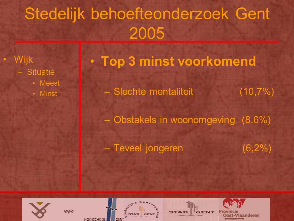 Stedelijk behoefteonderzoek Gent 2005 Wijk –Situatie Meest Minst Top 3 minst voorkomend –Slechte mentaliteit (10,7%) –Obstakels in woonomgeving (8,6%) –Teveel jongeren (6,2%)