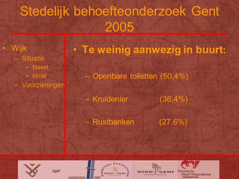 Stedelijk behoefteonderzoek Gent 2005 Wijk –Situatie Meest Minst –Voorzieningen Te weinig aanwezig in buurt : –Openbare toiletten (50,4%) –Kruidenier (36,4%) –Rustbanken (27,6%)