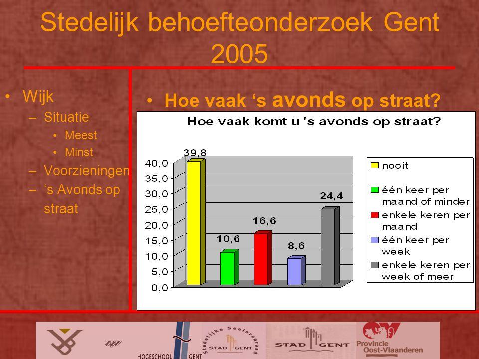 Stedelijk behoefteonderzoek Gent 2005 Wijk –Situatie Meest Minst –Voorzieningen –'s Avonds op straat Hoe vaak 's avonds op straat