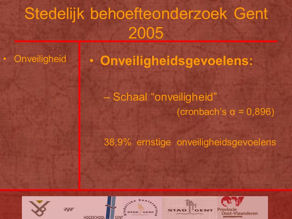 Stedelijk behoefteonderzoek Gent 2005 Onveiligheid Onveiligheidsgevoelens: –Schaal onveiligheid (cronbach's α = 0,896) 38,9% ernstige onveiligheidsgevoelens
