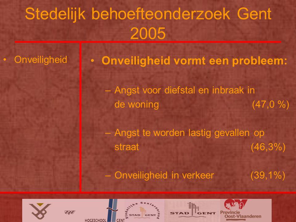 Stedelijk behoefteonderzoek Gent 2005 Onveiligheid Onveiligheid vormt een probleem: –Angst voor diefstal en inbraak in de woning (47,0 %) –Angst te worden lastig gevallen op straat (46,3%) –Onveiligheid in verkeer (39,1%)