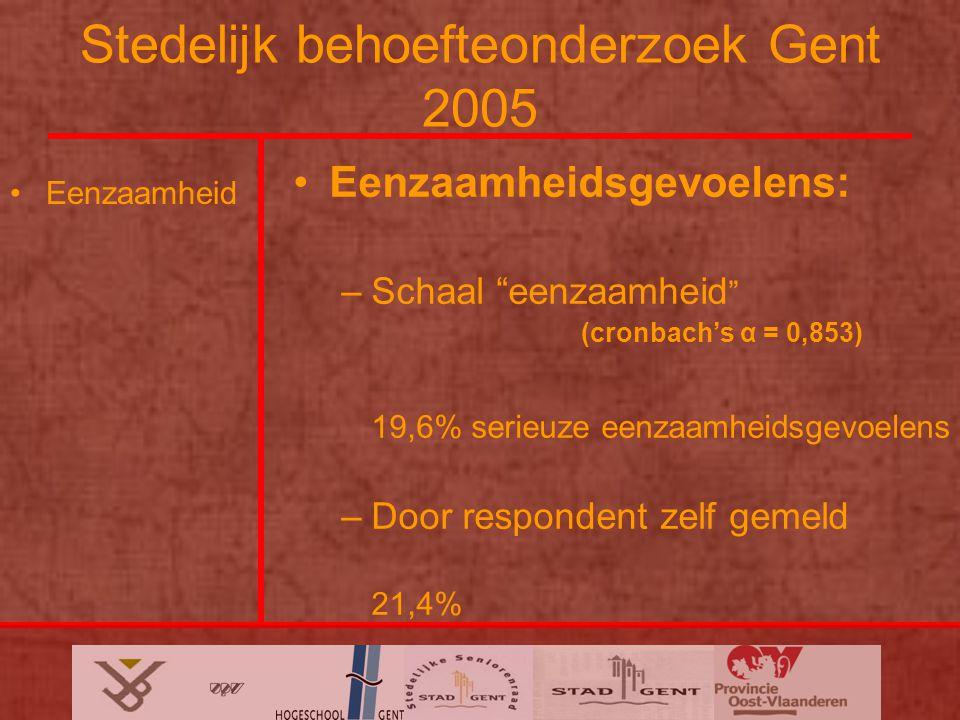 Stedelijk behoefteonderzoek Gent 2005 Eenzaamheid Eenzaamheidsgevoelens: –Schaal eenzaamheid (cronbach's α = 0,853) 19,6% serieuze eenzaamheidsgevoelens –Door respondent zelf gemeld 21,4%