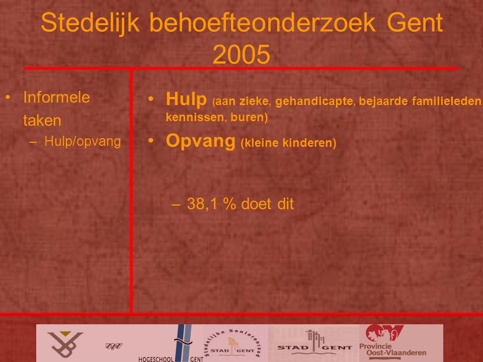 Stedelijk behoefteonderzoek Gent 2005 Informele taken –Hulp/opvang Hulp ( aan zieke, gehandicapte, bejaarde familieleden, kennissen, buren) Opvang (kleine kinderen) –38,1 % doet dit
