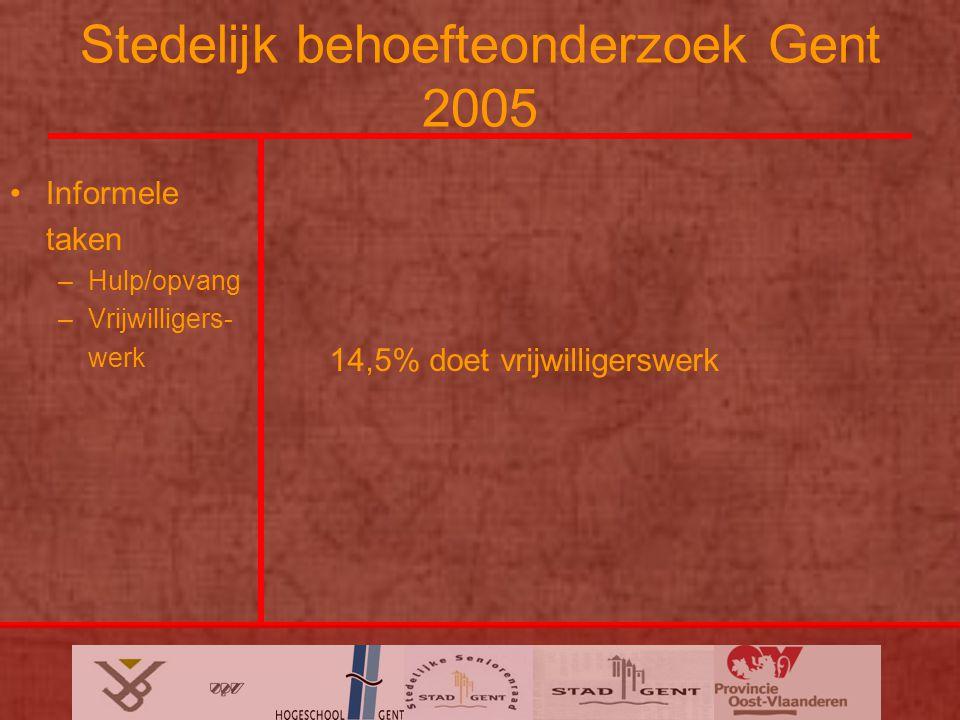 Stedelijk behoefteonderzoek Gent 2005 Informele taken –Hulp/opvang –Vrijwilligers- werk 14,5% doet vrijwilligerswerk
