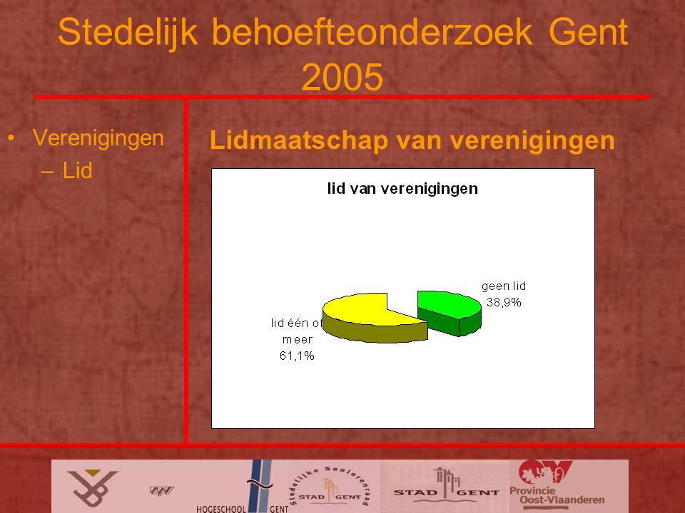 Stedelijk behoefteonderzoek Gent 2005 Verenigingen –Lid Lidmaatschap van verenigingen