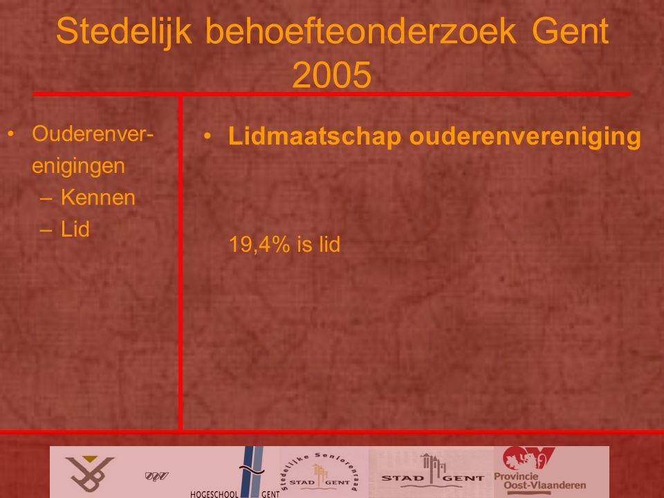 Stedelijk behoefteonderzoek Gent 2005 Ouderenver- enigingen –Kennen –Lid Lidmaatschap ouderenvereniging 19,4% is lid