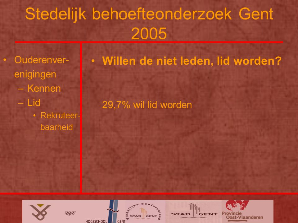 Stedelijk behoefteonderzoek Gent 2005 Ouderenver- enigingen –Kennen –Lid Rekruteer- baarheid Willen de niet leden, lid worden.