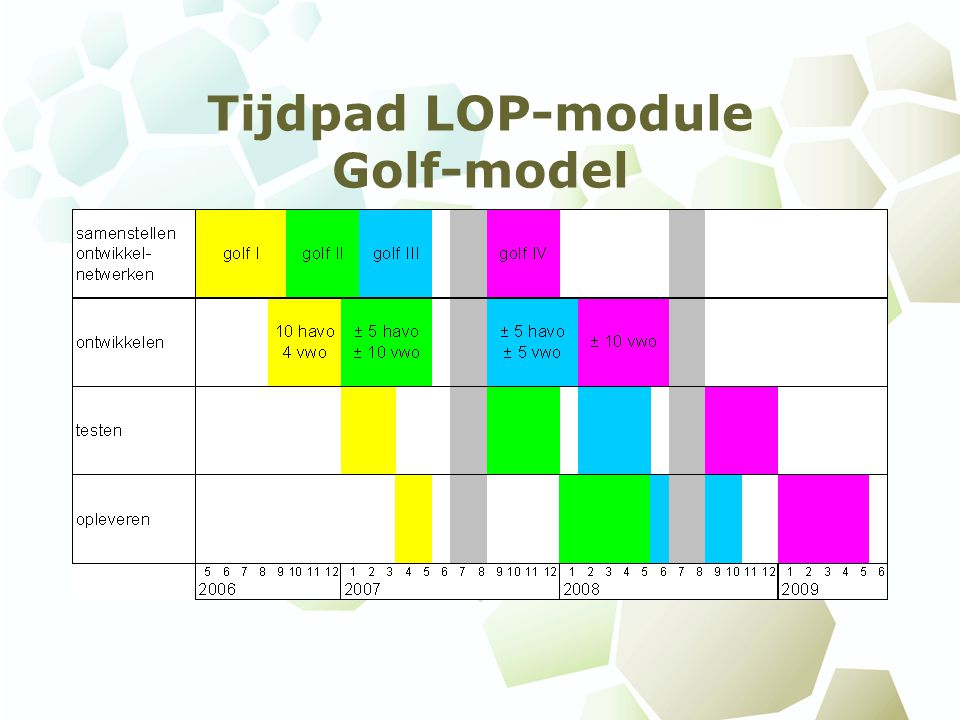Tijdpad LOP-module Golf-model