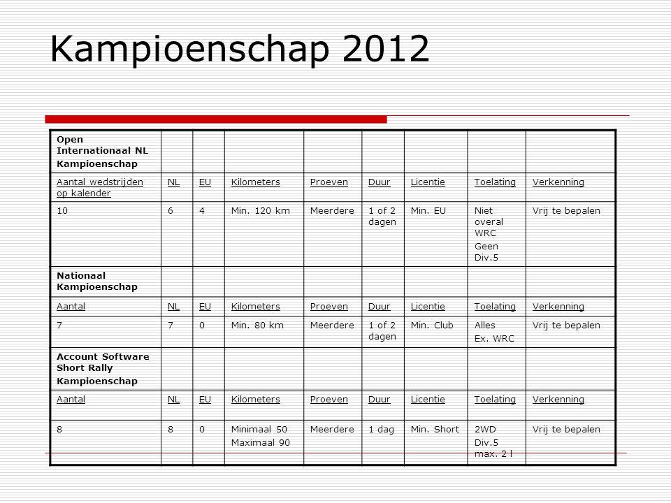 Kampioenschap 2012 Open Internationaal NL Kampioenschap Aantal wedstrijden op kalender NLEUKilometersProevenDuurLicentieToelatingVerkenning 1064Min.