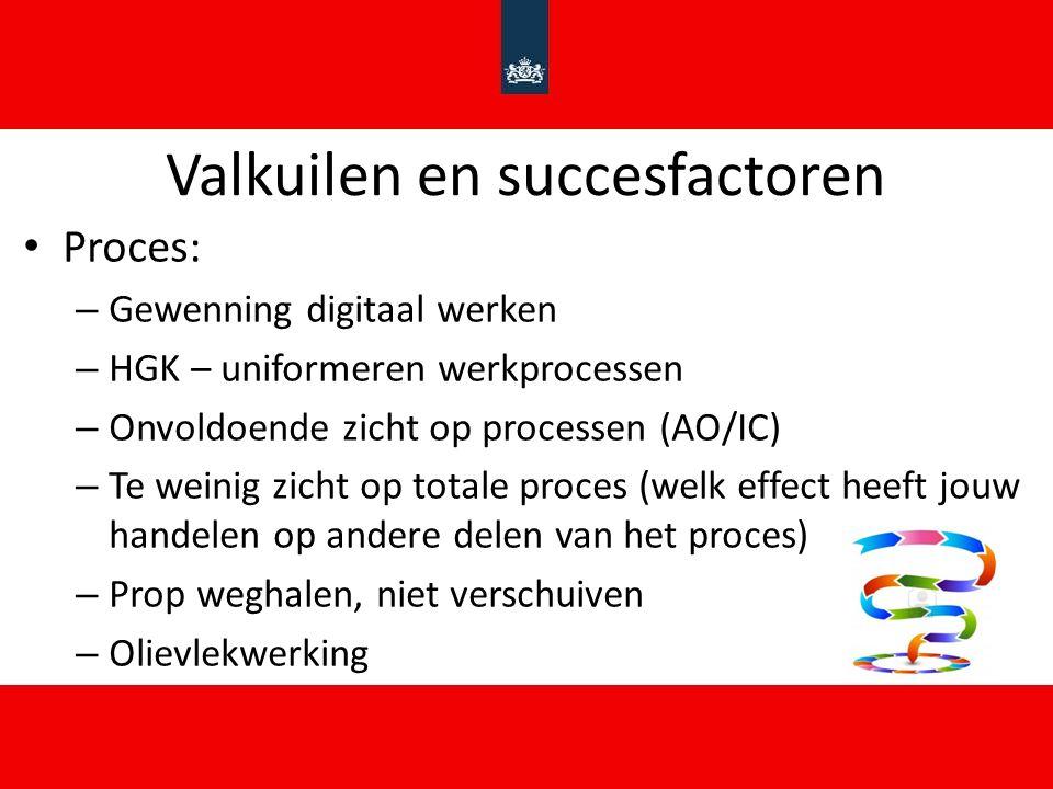 Valkuilen en succesfactoren Proces: – Gewenning digitaal werken – HGK – uniformeren werkprocessen – Onvoldoende zicht op processen (AO/IC) – Te weinig