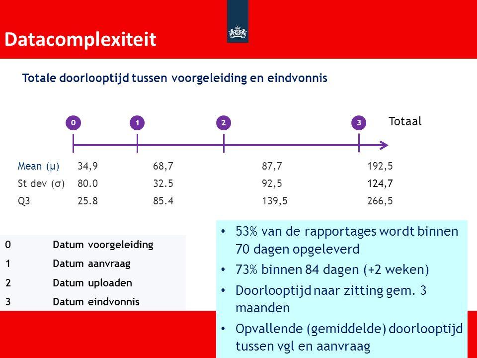 Grote verschillen Utrecht en Lelystad Aanvraag na voorgeleidingUpload na aanvraag