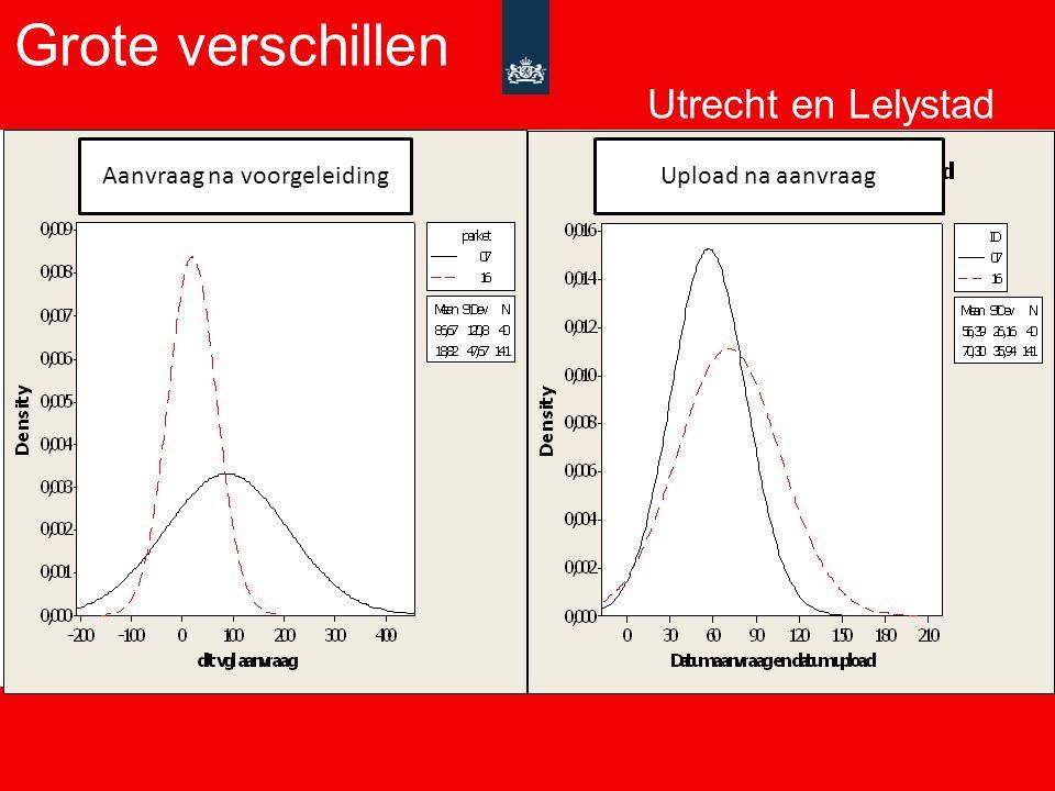 Lelystad (N=82)Utrecht (N=244) Verschillen voorgeleiding en/of rapport In 56% van de zaken rapport 3ROIn 70% van de zaken rapport 3RO