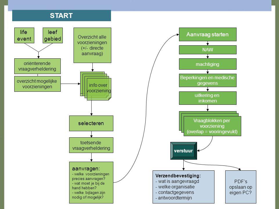 afronden fase I met de in-gebruik-name van Regelhulp in de praktijk door professionals in de regio Eindhoven Een groeiproces in vier fasen Fase I - VERZAMELEN – 1 juli 2007 concept neerzetten, beheer inrichten Fase II – AANSLUITEN - dec 2007 DigiD en XML berichten, aantal gemeenten uitbreiden Fase III – SAMENWERKEN - mei 2008 verbinden PIP, DKD-portaal, indicatiedossier, inhoudelijke uitbouw Fase IV – LANDELIJKE UITROL - vanaf medio 2008 meer dan 50% gemeenten aangesloten