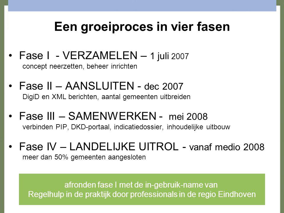 Fase 1 in getallen 8 live events 10 leefgebieden 130 voorzieningen, waarvan 26 aanvraagbaar via Regelhulp 3 gemeenten (Eindhoven, Veldhoven en Valkenswaard) 3 ZBO's (CIZ, CWI en UWV)
