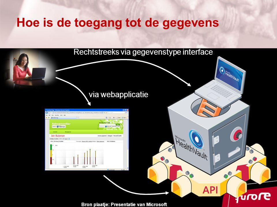 Hoe is de toegang tot de gegevens Rechtstreeks via gegevenstype interface via webapplicatie Bron plaatje: Presentatie van Microsoft