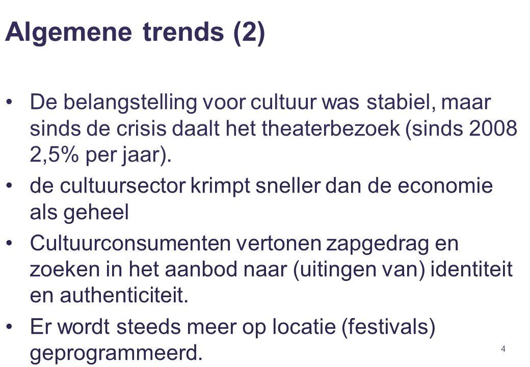 4 Algemene trends (2) De belangstelling voor cultuur was stabiel, maar sinds de crisis daalt het theaterbezoek (sinds 2008 2,5% per jaar). de cultuurs