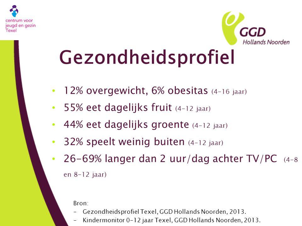 Gezondheidsprofiel 12% overgewicht, 6% obesitas (4-16 jaar) 55% eet dagelijks fruit (4-12 jaar) 44% eet dagelijks groente (4-12 jaar) 32% speelt weinig buiten (4-12 jaar) 26-69% langer dan 2 uur/dag achter TV/PC (4-8 en 8-12 jaar) Bron: -Gezondheidsprofiel Texel, GGD Hollands Noorden, 2013.